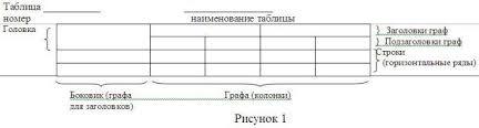 Методические рекомендации по структуре и оформлению письменных  5 6 6Таблицы за исключением таблиц приложений следует нумеровать арабскими цифрами сквозной нумерацией