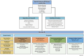 Esd Org Chart Esd14 014b Earth And Environmental Sciences Area
