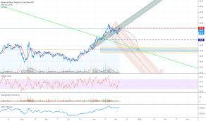 Amd Stock Price And Chart Tradingview