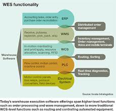 Wes Chart Wes Solutions More Than A Bridge Supply Chain Management
