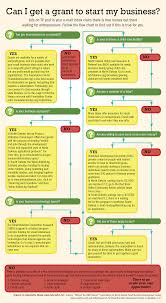 infographic can i get a grant to start my business dakotafire ads on tv and in your e mail inbox claim there is money out there waiting for entrepreneurs follow the flow chart to out if this is true for you