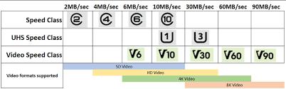 Microsd Speed Chart Uhs Speed Class