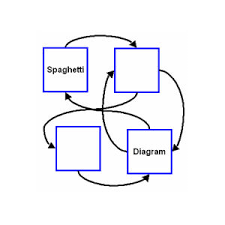 Spaghetti Chart Ppt Whats A Spaghetti Diagram Industrial Lean News Product