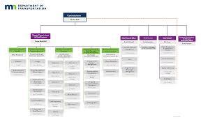 Central Federal Lands Organization Chart Organization Chart Minnesota Department Of Transportation