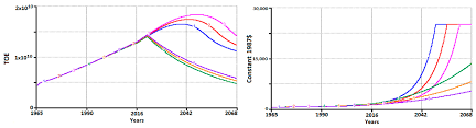 Eroei Chart Sustainability Free Full Text Energy Transition