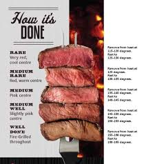 Meat Cooking Chart Steak Temperatures Food Steak Temperature Meat Marinade
