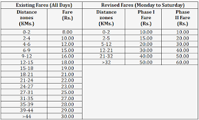 Delhi Metros New Fares To Go Live In 2 Phases On May 10