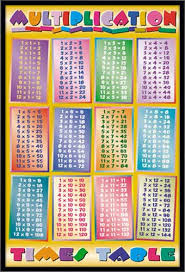 Multiplication Table - Framed Canvas Art