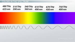 Visual Spectrum Chart The Nature Of Light Origin Spectrum Color Frequency