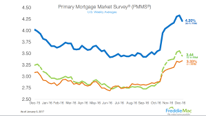 Freddie Mac 30 Year Mortgage Rate Falls For First Time