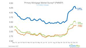Freddie Mac 30 Year Mortgage Rate Chart Freddie Mac 30 Year Mortgage Rate Falls For First Time