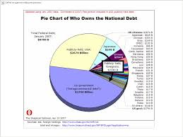 Federal Budget Current Debt Held By The Public Ppt Download