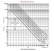 Iso Vg 68 Viscosity Chart Ensure Temperature And Viscosity Compatibility Fluid Power