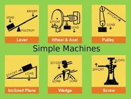 Sci Ppt Sci Sol 3 2 Simple Machines Informational Ppt