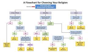 What Denomination Am I Chart A Flowchart For Choosing Your Religion Imgur