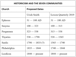 Seven Churches Of Revelation Chart Timeout Revelation And The Crisis Of Historicism