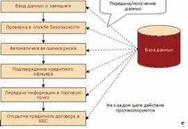 Дипломная работа Анализ кредитоспособности физических лиц на  Дипломная работа Анализ кредитоспособности физических лиц на примере ЗАО Банк Русский Стандарт ru