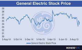 General Electric Stock Quote Adorable A Financial Analysis Of General Electric Corporation Ge Homework