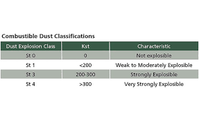 Kst Value Chart How Safe Is Your Dust Collection 2019 08 01 Ishn