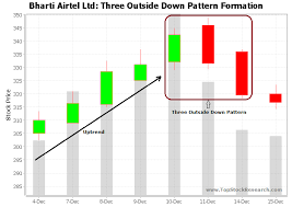 Tutorial On Three Outside Down Candlestick Pattern