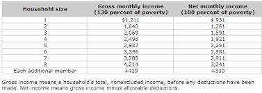 Arkansas Food Stamps Income Chart Www Prosvsgijoes Org