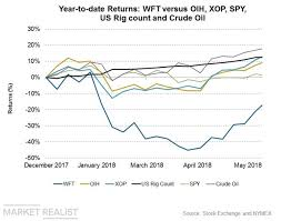 Weatherford International Is Lagging The Industry Market