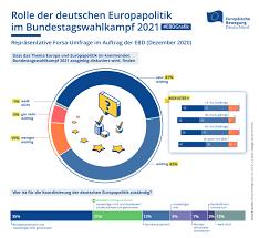 Für annalena baerbock ist die entwicklung besonders bitter: Reprasentative Umfrage Breite Mehrheit Sieht Europa Als Wichtiges Thema Fur Die Bundestagswahl 2021 Netzwerk Ebd