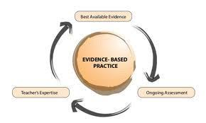 evidence based practice the misunderstandings continue  there s plenty of area of legitimate debate in clinical psychology and allied fields such as psychiatry social work and counseling but at least one