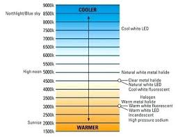 Led Lamp Color Temperature Chart Color Temperature Led Rmagency Co