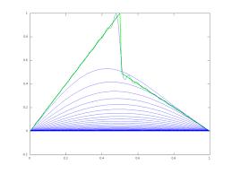 Задача теплопроводности theor Контрольный график mtl 0004 m png