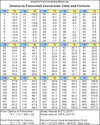Celcius To Farenheit Conversion Chart Printable 40 Expert Celcius To Farenheit Formula Chart