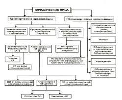 Контрольная работа по Гражданскому праву Контрольная работа  Таблица Организационно правовые формы юридических лиц
