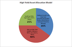 Balanced Investment Portfolio Pie Chart Positioning Your Equity Portfolio For High Yield With