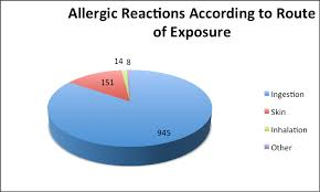 Food Allergy Statistics Anaphylaxis A Life Threatening Allergy