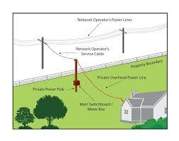 power pole wiring diagram simple wiring diagrams power pole wiring diagram simple wiring post power strip wiring diagram power pole wiring diagram