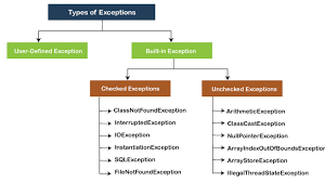 types of exception in java javatpoint