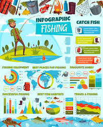 Free Fishing Charts Fish Catching Infographic Diagrams And Fishing Sport Statistics