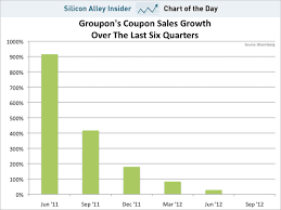 Chart Of The Day Groupon Growth Business Insider