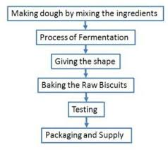 Plant And Process Of Biscuit Manufacturing Making Of Biscuit