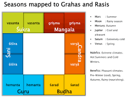 Prasna Timing Methods From Prasna Marga Thoughts On
