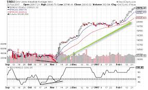 Stock Charts With Indicators Highs Lows Ratio 3 Simple Trading Strategies For Active
