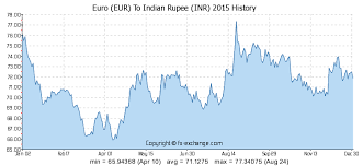 Inr History Chart Euro Eur To Indian Rupee Inr History Foreign Currency