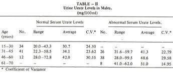 Uric Acid Range Chart Jpma Journal Of Pakistan Medical Association