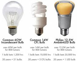 household lighting. Different Types Of Household Lights. Lighting S