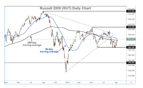 Russell 2000 Index Chart Small Caps Shine
