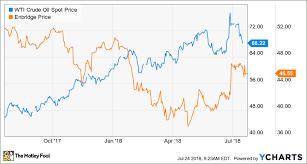 Enbridge Inc Tsx Enb Usa Stock Is Soaring Is Now The