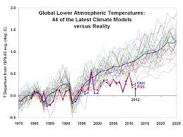 meteorologist john coleman an essay about climate change computer models vs temps