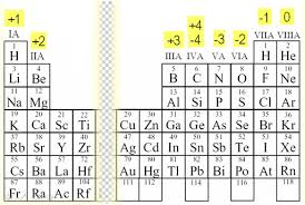 Periodic Charge Chart How Do You Know The Charge Of An Element From The Periodic