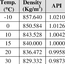 Density And Temperature Of Diesel Download Table