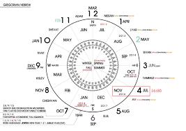 Bible Numerics Chart Meaning Of 7777 Gods Prophetic Calendars